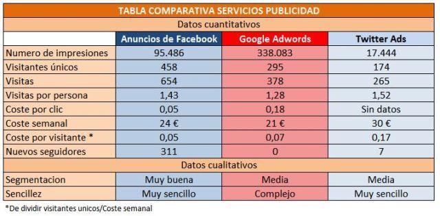 Tabla costes publicidad internet libro